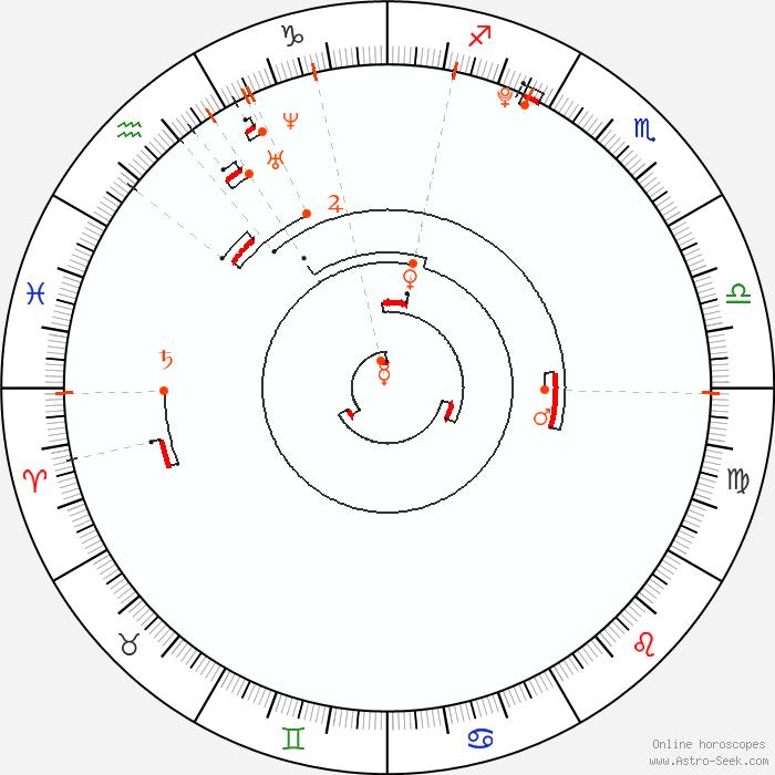 Retrograde Planets 1997, Astrology Calendar, Planetary