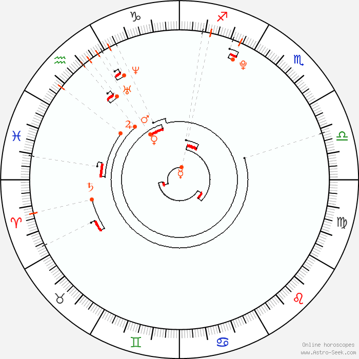 Retrograde Planets 1998, Astrology Calendar, Planetary