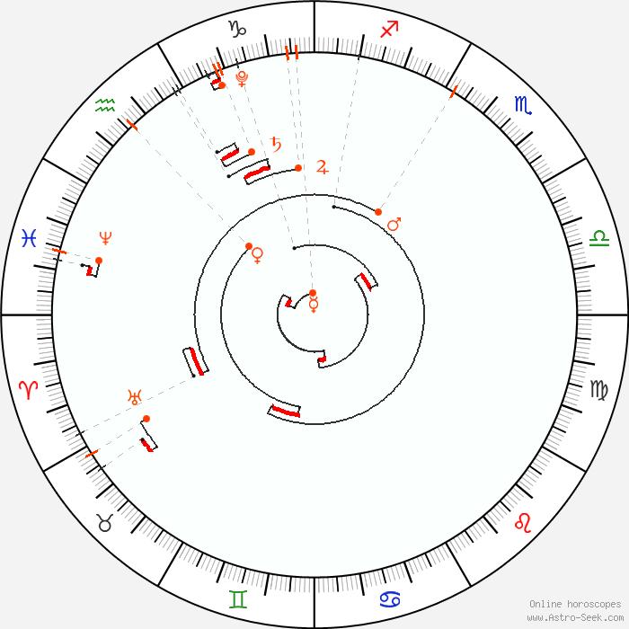 Retrograde Planets 2020, Astrology Calendar, Planetary Calculator