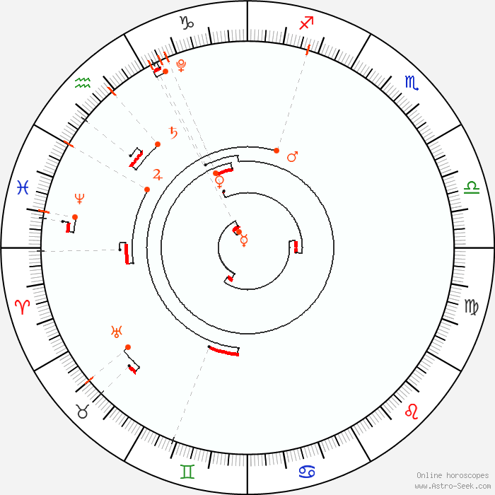 2022 Retrograde Calendar.Retrograde Planets 2022 Astrology Calendar Planetary Calculator Astro Seek Com