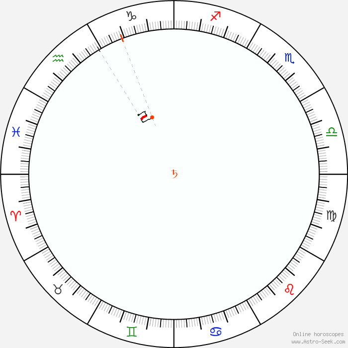 Retrograde Calendar 2020 Saturn Retrograde 2020 Calendar Dates, Astrology Online | Astro