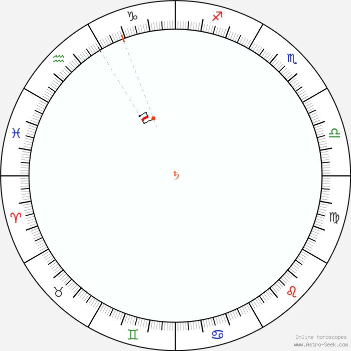2020 Calendario Cinese.Saturno Retrogrado 2020 Calendario Astrologico Dei Moti
