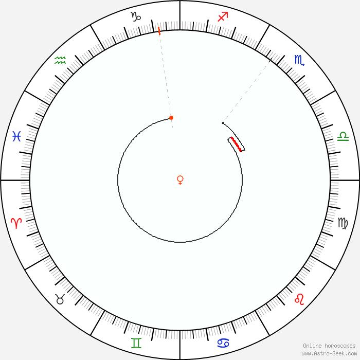 Venus Retrograde 2018 Dates Astrology Venus Calendar Online Astro
