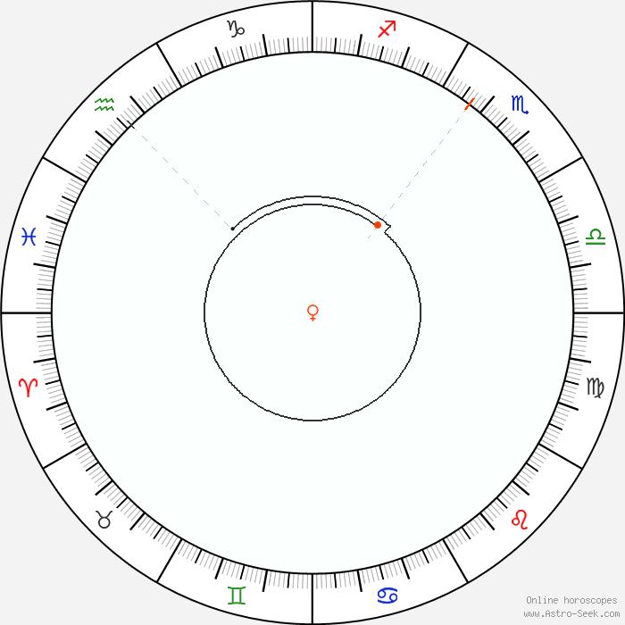 Venus Retrograde 2019 Calendar Dates, Astrology Online