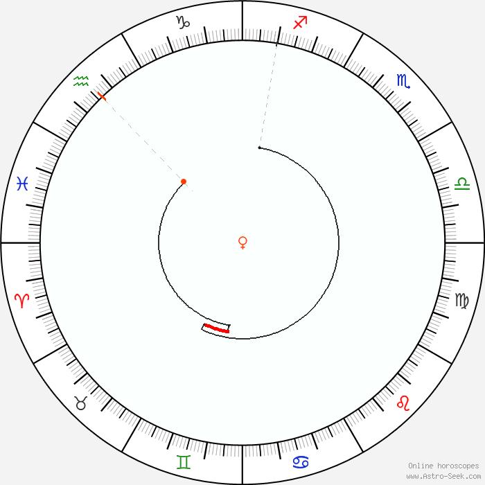 Retrograde Calendar 2020 Venus Retrograde 2020 Calendar Dates, Astrology Online | Astro