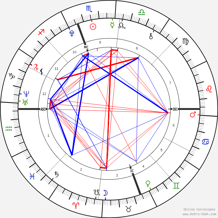 Do I have the Star of David in my composite chart? I made the chart