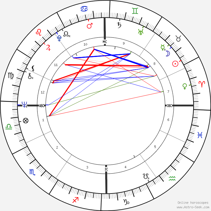 jeanfran231ois st233venin birth chart horoscope date of