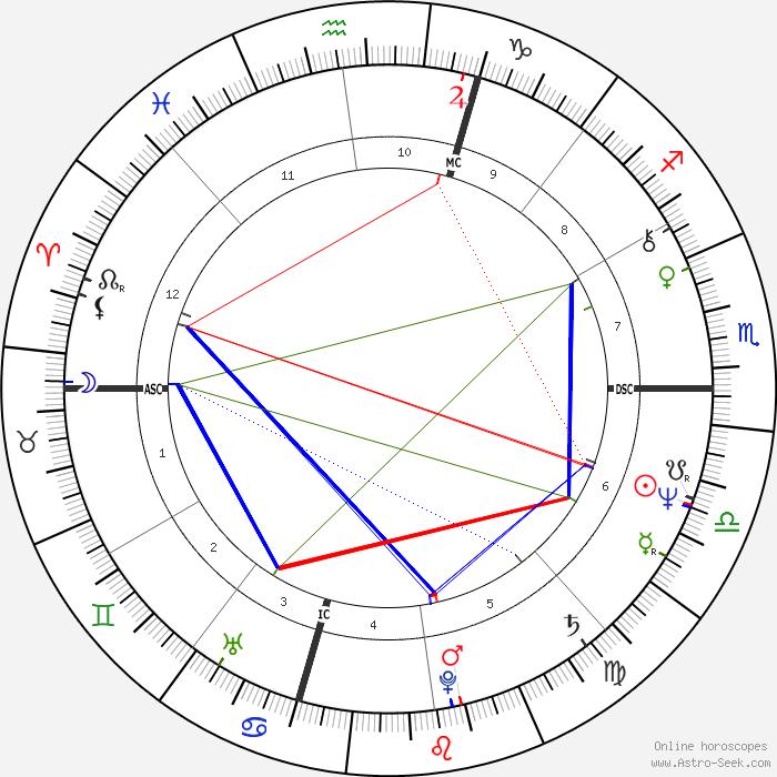 Avatar 2 Movie Spoilers Release Date Sigourney Weaver: Sigourney Weaver Birth Chart Horoscope, Date Of Birth, Astro