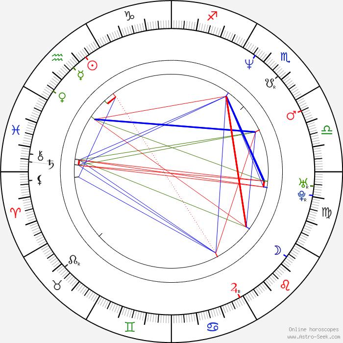 bobby deol birth chart horoscope date of birth astro