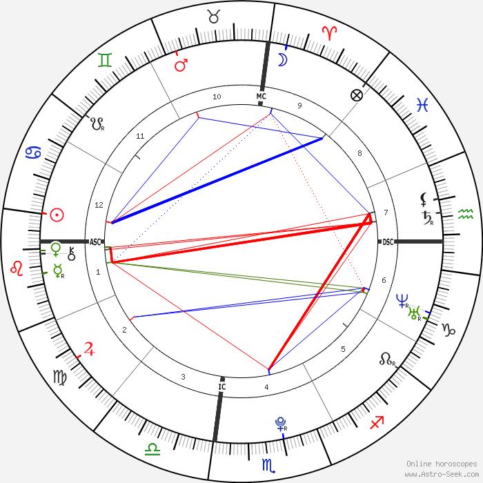 Selena Gomez Birth Chart Rebellions