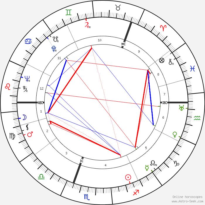 horoscope by date of birth call girl oslo