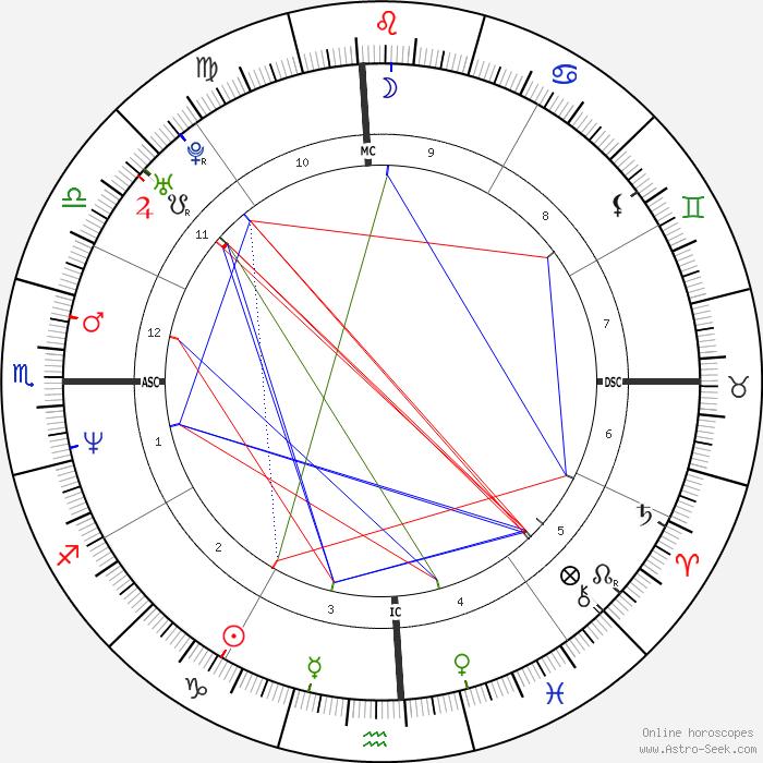 Norman Reedus Birth Chart Rebellions