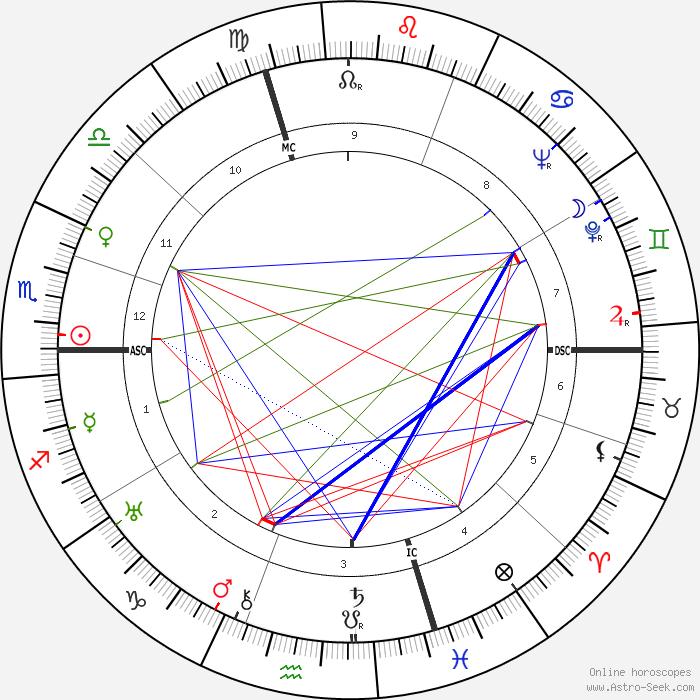 Astro Birth Chart Rebellions
