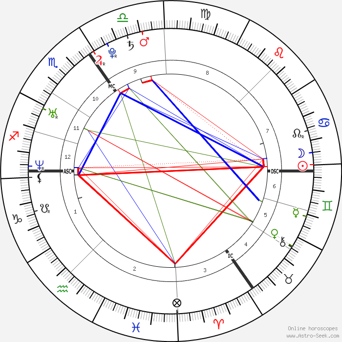 Prince William Astrology Chart Rebellions