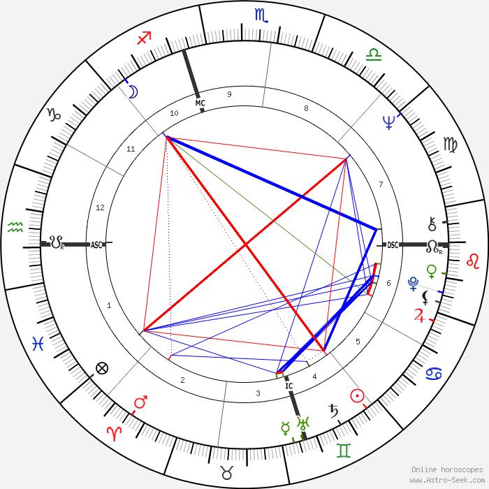 Birth Chart Compatibility Rating Rebellions