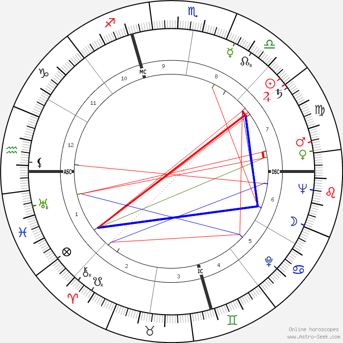 Astrological Natal Chart Compatibility Natal Chart Interpretation
