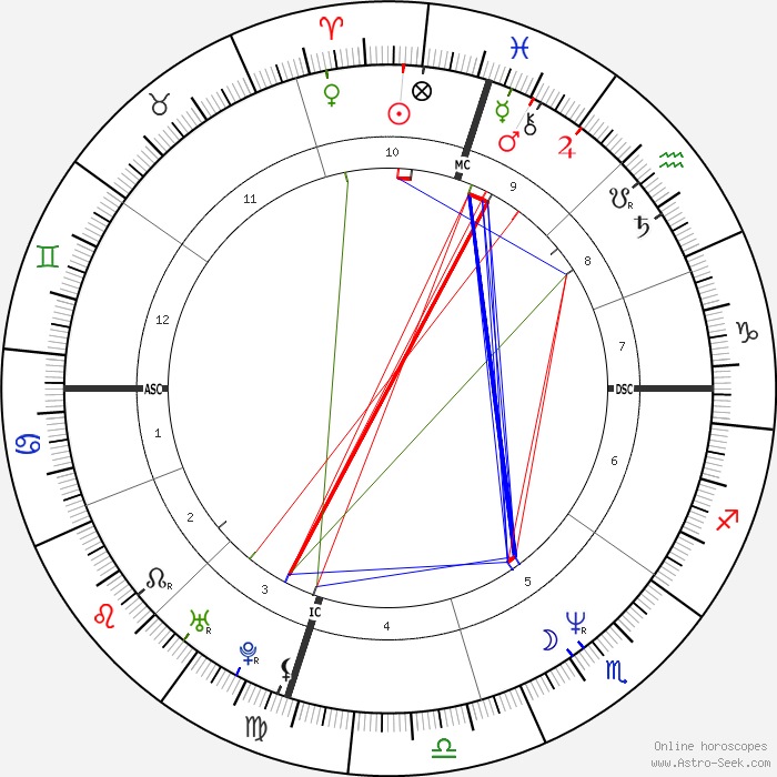 Birth Star Chart Rebellions