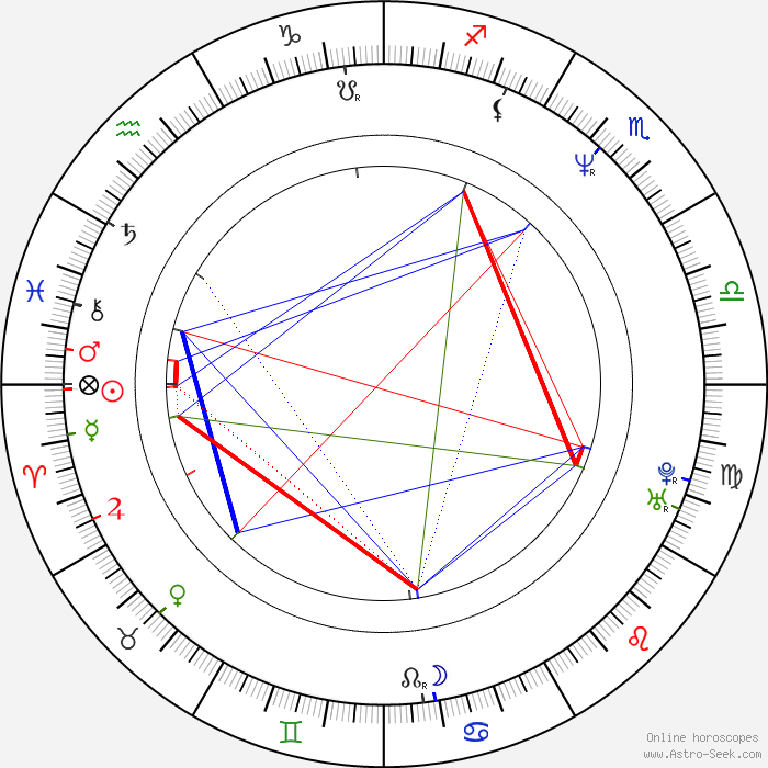 Peter Llewellyn Williams Astro, Birth Chart, Horoscope ...