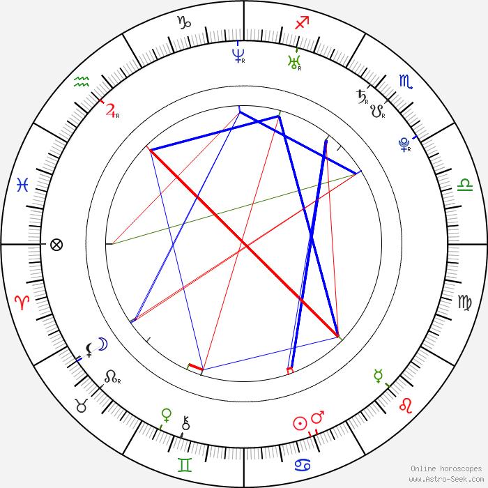 Free Astrological Compatibility Calculator Takvim Kalender Hd
