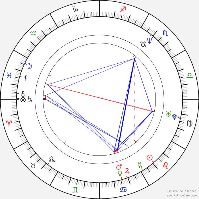 Sidereal Birth Chart Calculator Rebellions