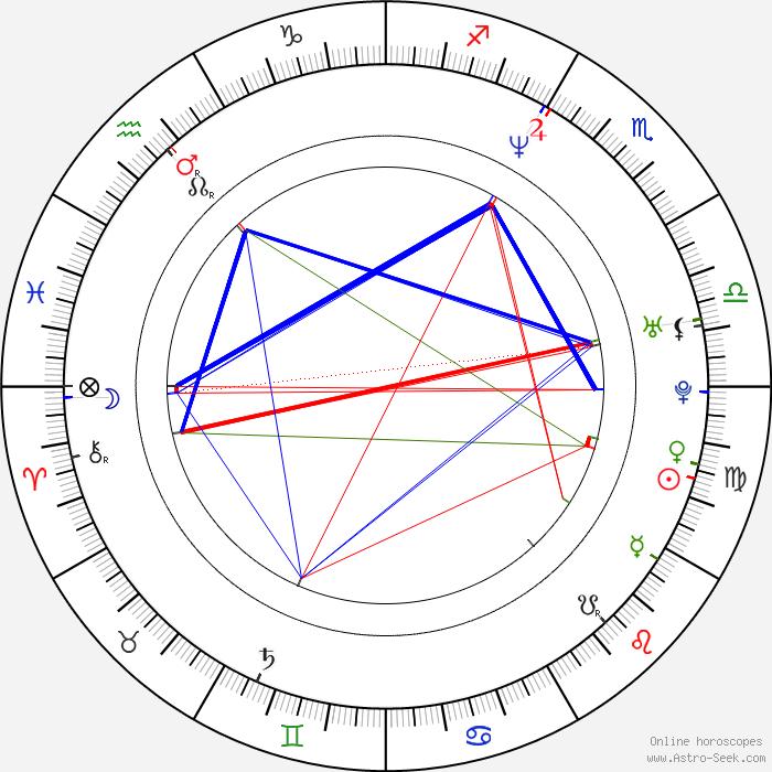 Free Natal Chart Horoscope Rebellions