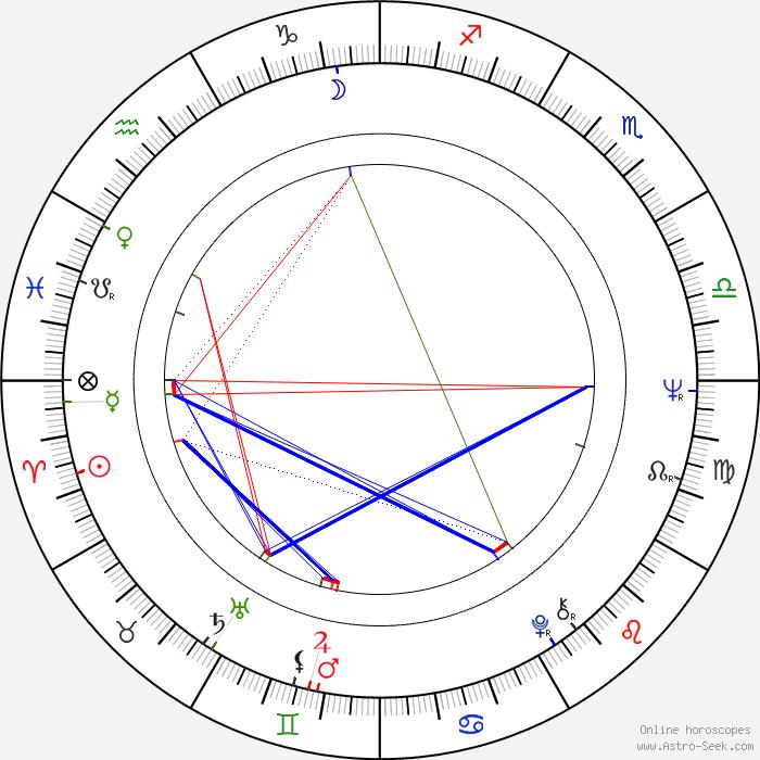 Full Birth Chart Compatibility Rebellions