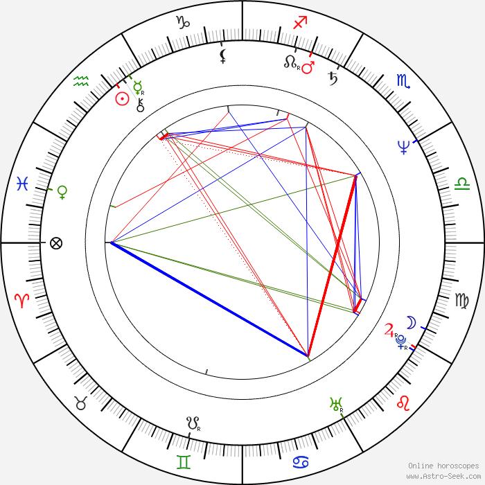 horoscope by date of birth sex i tønsberg