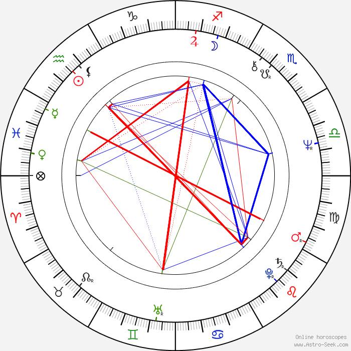 Telugu Match Making Compatibility By Date Of Birth Horoscope