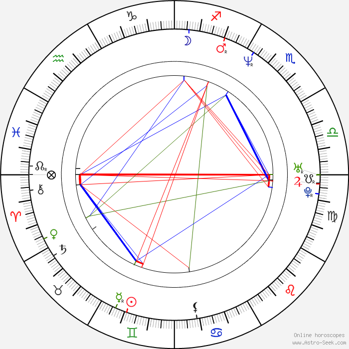 Zodiac June 1 | Horoscope June 1| Hot Birthdays | Today ...