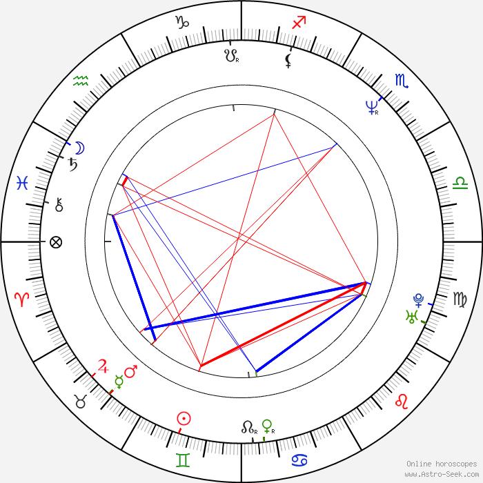 Compare June 12 Birthday Personality Birthday Profiles ...