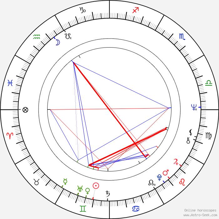 Free Birth Chart Natal Birthday Horoscope And