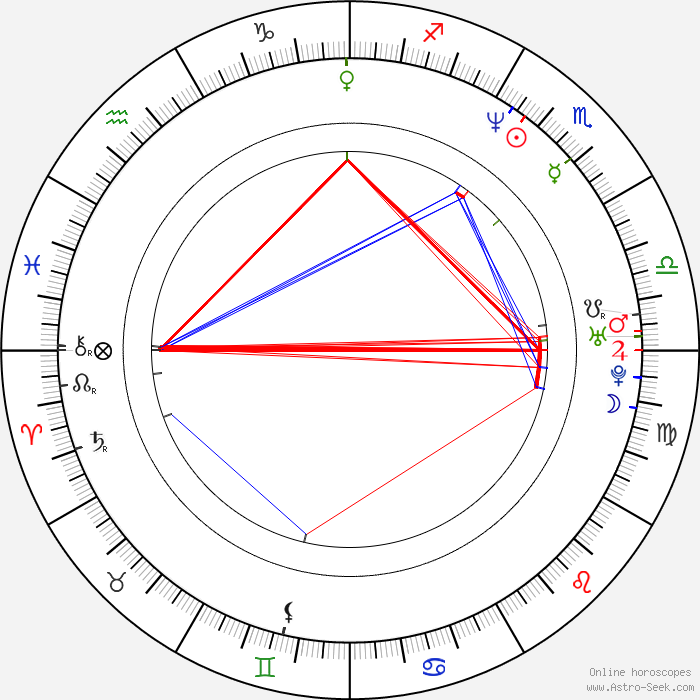 Horoscope Matching Date Of Birth And Time