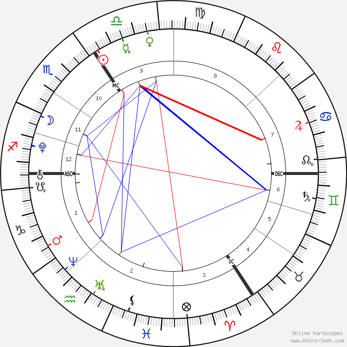 Musical Talent In My Chart Please Help Astrologers Community