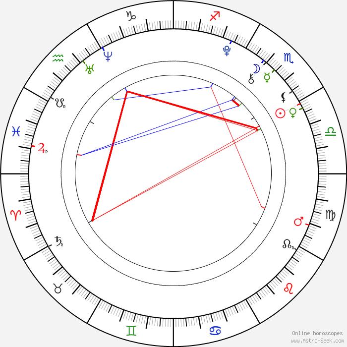 horoscope-chart1-700__radix_22-10-1998_1