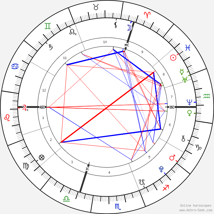 horoscope-chart1-700__radix_6-3-2003_14-
