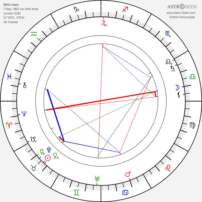 A. E. W. Mason - Astrology Natal Birth Chart