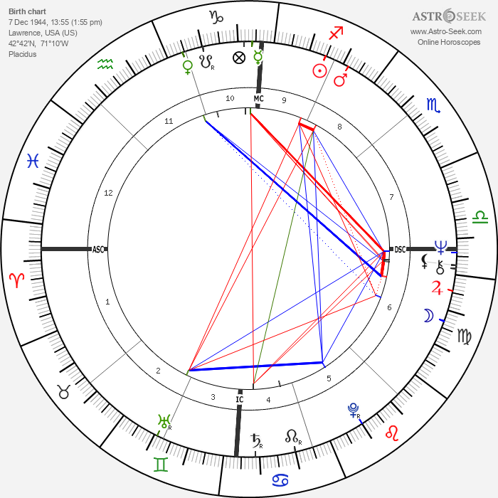 A. J. Antoon - Astrology Natal Birth Chart