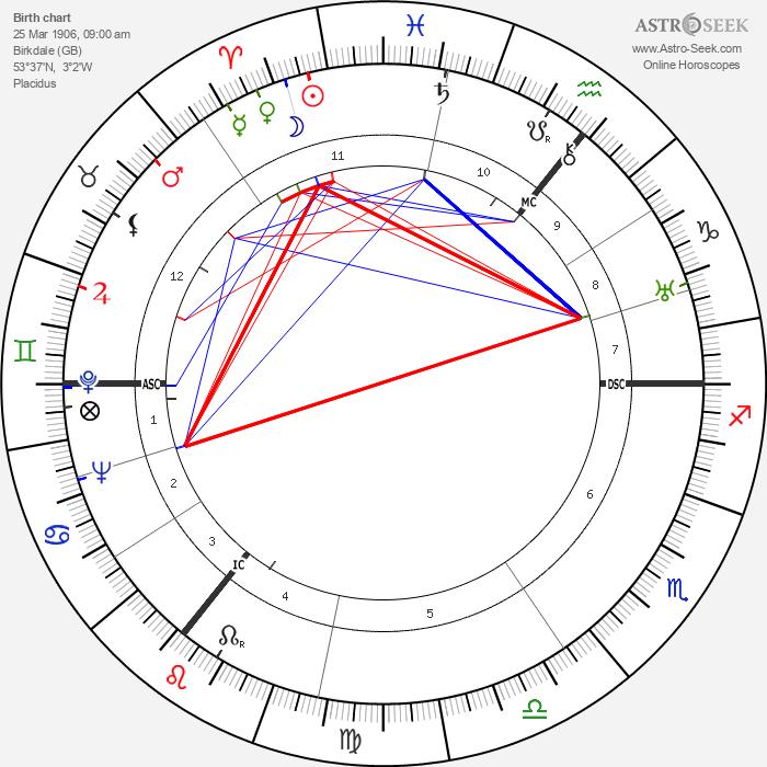 A. J. P. Taylor - Astrology Natal Birth Chart