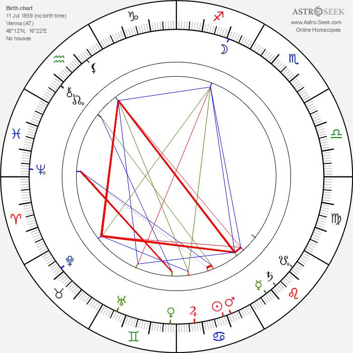 A. M. Willner - Astrology Natal Birth Chart