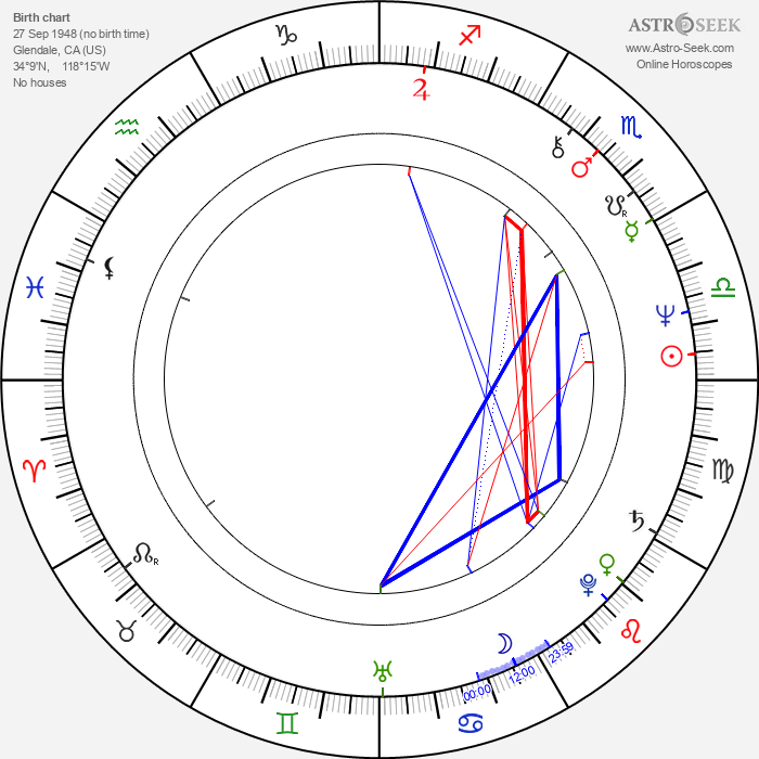 A Martinez - Astrology Natal Birth Chart