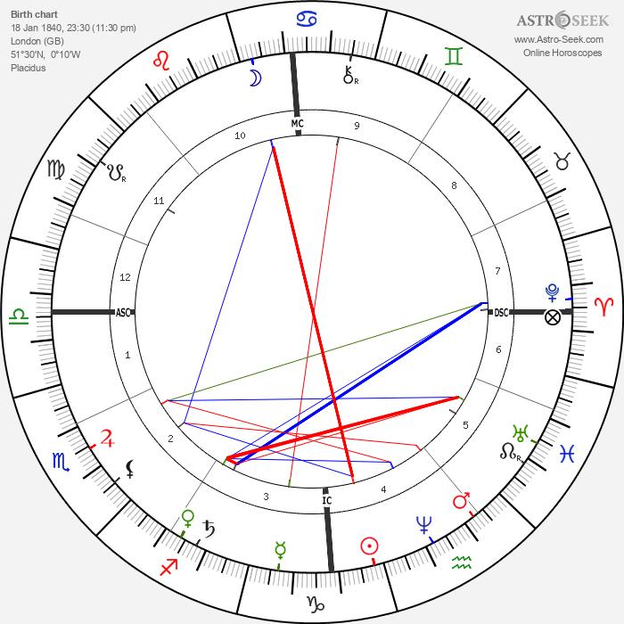 A. P. Sinnett - Astrology Natal Birth Chart