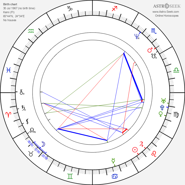 A. W. Yrjänä - Astrology Natal Birth Chart