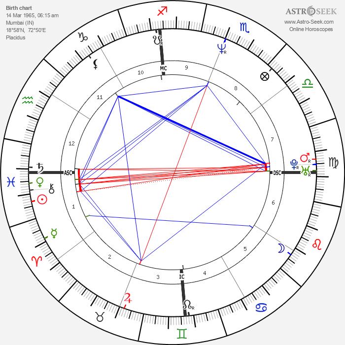 Aamir Khan - Astrology Natal Birth Chart
