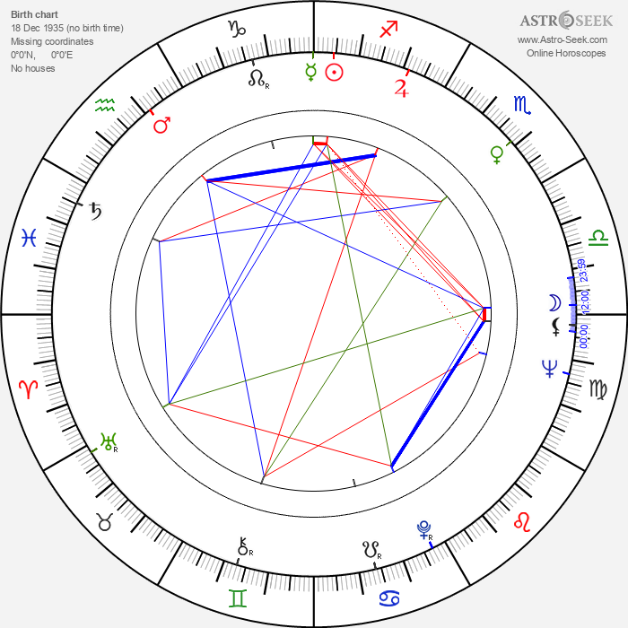 Aapo Vilhunen - Astrology Natal Birth Chart