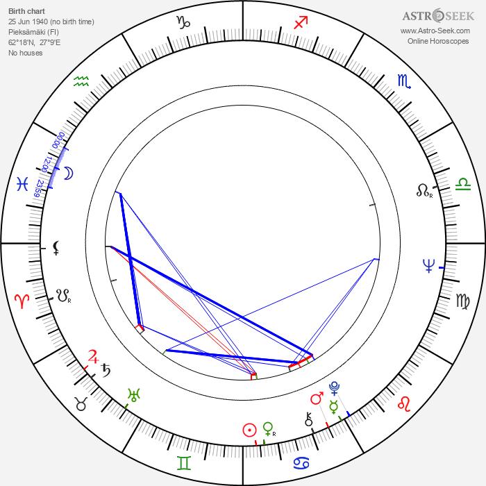 Aarne Pentikäinen - Astrology Natal Birth Chart