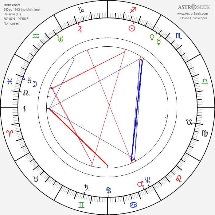 Aarne Saarinen - Astrology Natal Birth Chart