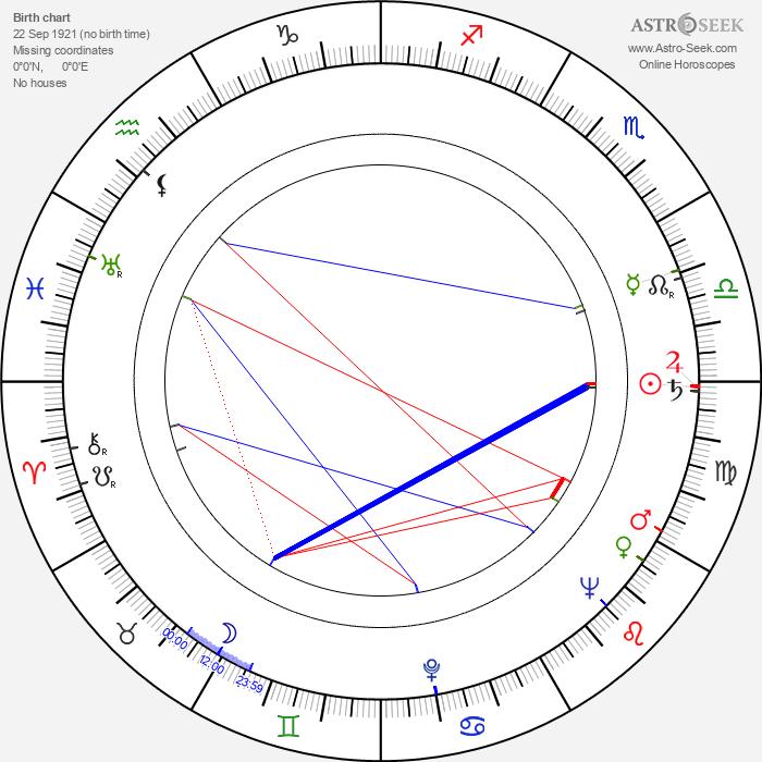 Aarne Syväpuro - Astrology Natal Birth Chart