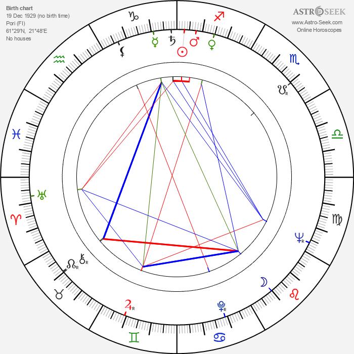 Aarne Tarkas - Astrology Natal Birth Chart