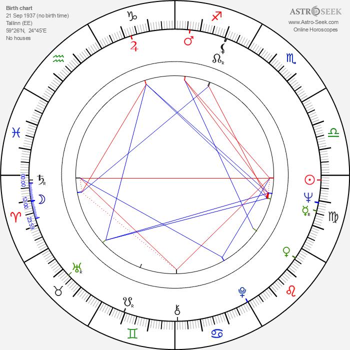 Aarne Üksküla - Astrology Natal Birth Chart