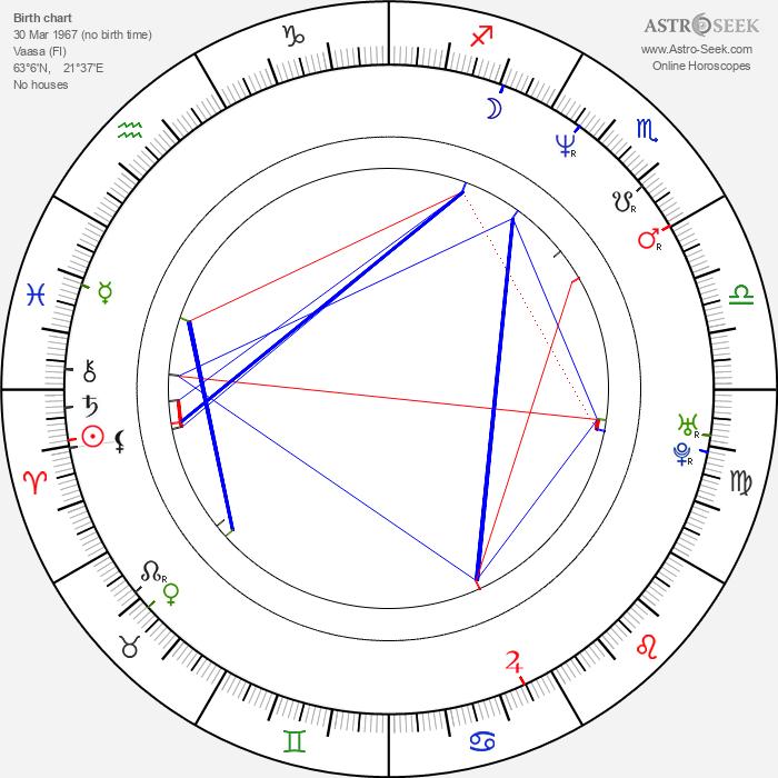 Aarni Kivinen - Astrology Natal Birth Chart